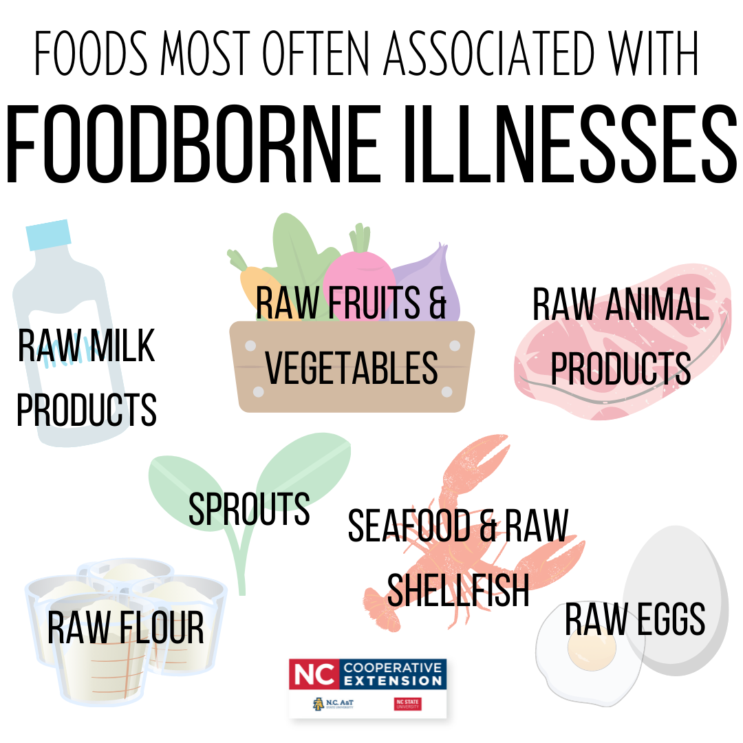Foods Most Often Associated with Foodborne Illnesses flyer